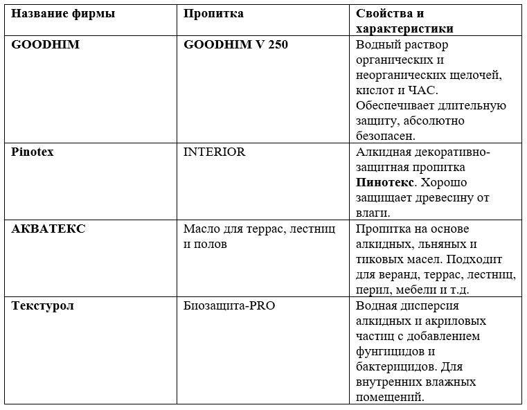 Таблица Пропитки для внутренних работ